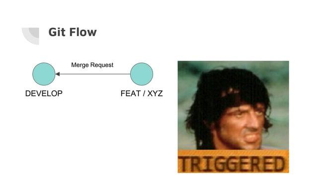 Git Flow DEVELOP FEAT / XYZ Merge Request