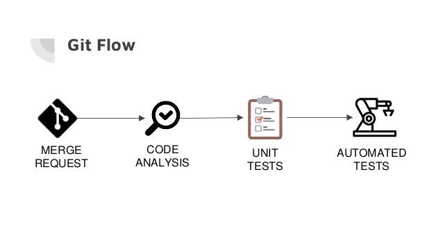 Git Flow MERGE REQUEST UNIT TESTS CODE ANALYSIS AUTOMATED TESTS