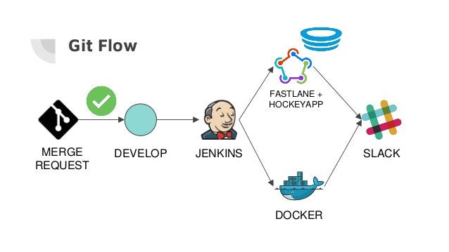 Git Flow MERGE REQUEST DEVELOP JENKINS DOCKER FASTLANE + HOCKEYAPP SLACK