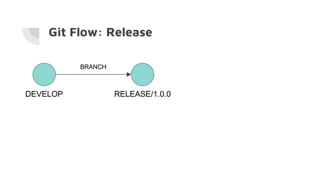 Git Flow: Release DEVELOP RELEASE/1.0.0 BRANCH