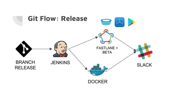 Git Flow: Release BRANCH RELEASE JENKINS DOCKER FASTLANE + BETA SLACK