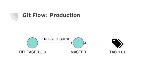 Git Flow: Production RELEASE/1.0.0 MASTER MERGE REQUEST TAG 1.0.0