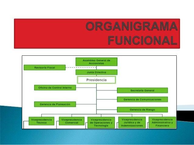    Antes que nada es bueno aclarar qué función cumple el    organigrama y su finalidad, consiste en la    representación ...