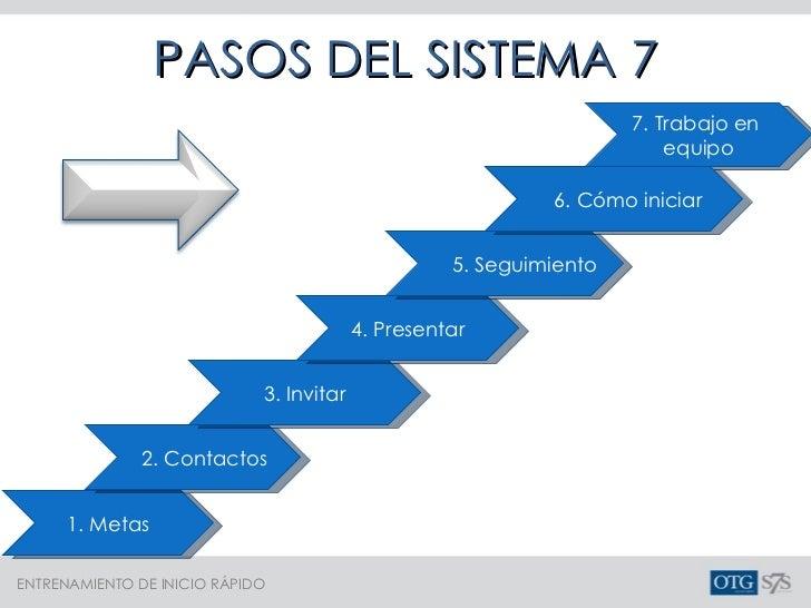 1. Metas 2. Contactos 3. Invitar 4. Presentar 5. Seguimiento 7. Trabajo en  equipo 6. Cómo iniciar PASOS DEL SISTEMA 7