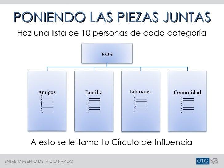PONIENDO LAS PIEZAS JUNTAS A esto se le llama tu Círculo de Influencia Haz una lista de 10 personas de cada categoría
