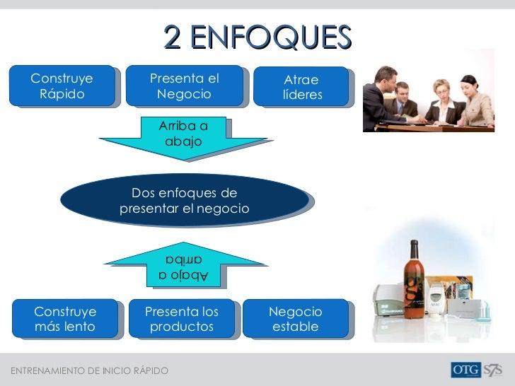 Construye Rápido Dos enfoques de presentar el negocio Arriba a abajo Abajo a arriba Presenta el Negocio Construye más lent...