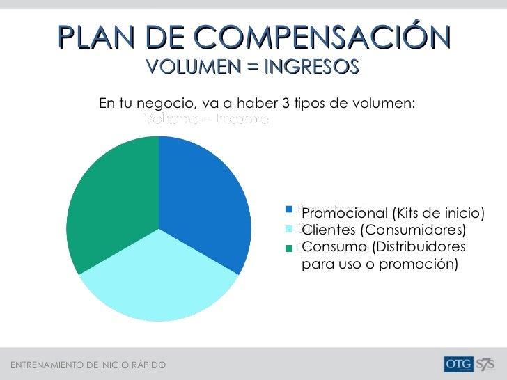 PLAN DE COMPENSACIÓN VOLUMEN = INGRESOS Promocional (Kits de inicio) Clientes (Consumidores) Consumo (Distribuidores para ...