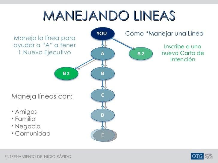 """Maneja la línea para ayudar a """"A"""" a tener 1 Nuevo Ejecutivo Inscribe a una nueva Carta de Intención <ul><li>Maneja líneas ..."""