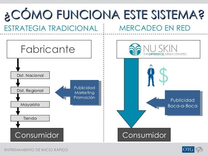 ¿CÓMO FUNCIONA ESTE SISTEMA? ESTRATEGIA TRADICIONAL Fabricante $ MERCADEO EN RED Publicidad Marketing Promoción Publicidad...