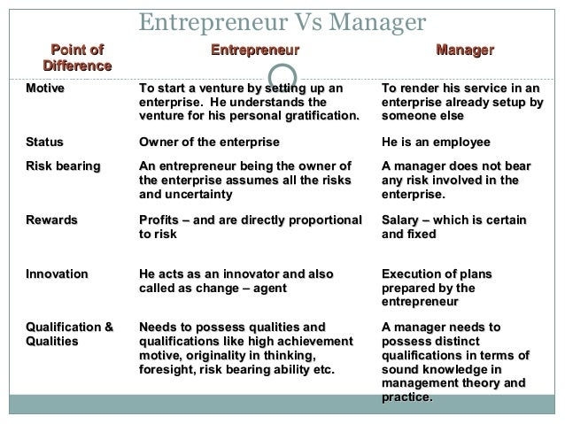 entrepreneur vs manager Entrepreneurs are inspired, leaders inspire  an operations manager or coo to  keep the companies promises 2 a financial person (cfo,.