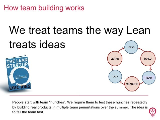 """How team building works  We treat teams the way Lean treats ideas TEAM  People start with team """"hunches"""". We require them ..."""