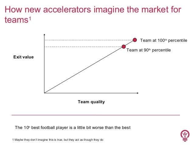 How new accelerators imagine the market for teams1 Team at 100th percentile Team at 90th percentile Exit value  Team quali...