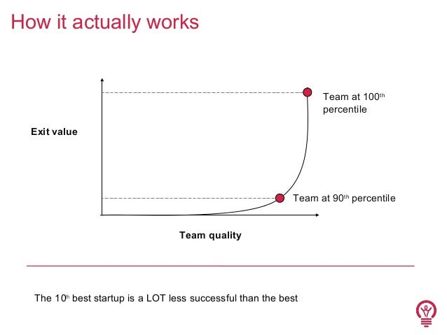How it actually works  Team at 100th percentile Exit value  Team at 90th percentile Team quality  The 10th best startup is...
