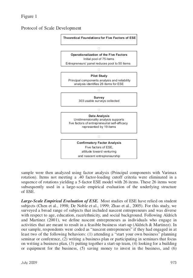 does entrepreneurial self efficacy 485 entrepreneurial self-efficacy in italy: an empirical study from a gender perspective paola spagnoli second university of napoli antÓnio caetano susana correia santos instituto universitÁrio de lisboa (iscte-iul.