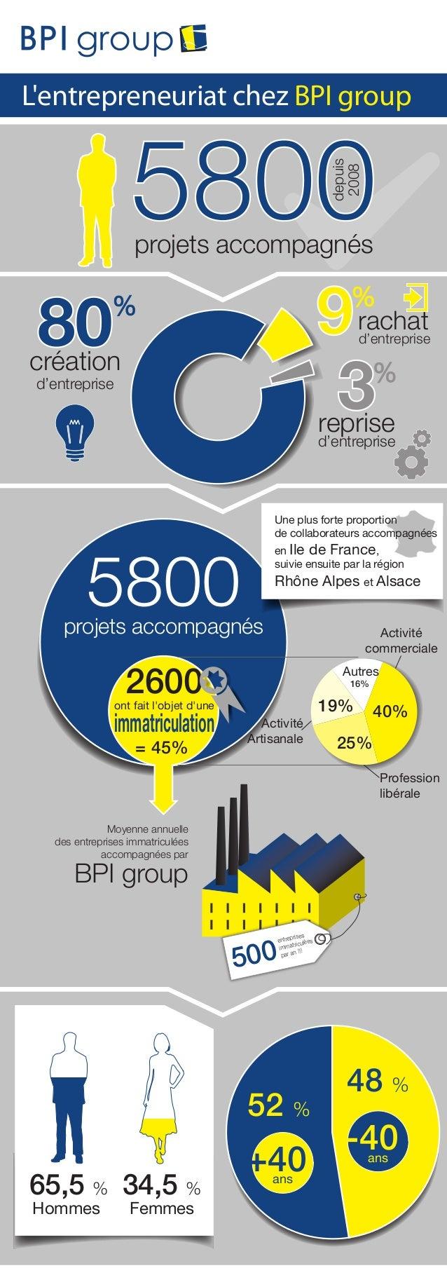 depuis 2008  L'entrepreneuriat chez BPI group  projets accompagnés  rachat  d'entreprise  création d'entreprise  reprise  ...