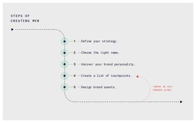 Define your strategy. Choose the right name. Uncover your brand personality. Create a list of touchpoints. Design brand as...