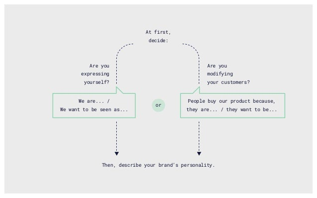 Are you expressing yourself? Are you modifying your customers? We are... / We want to be seen as... People buy our product...