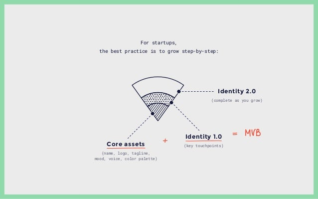 For startups, the best practice is to grow step-by-step: Core assets Identity 1.0 Identity 2.0 (name, logo, tagline, mood,...