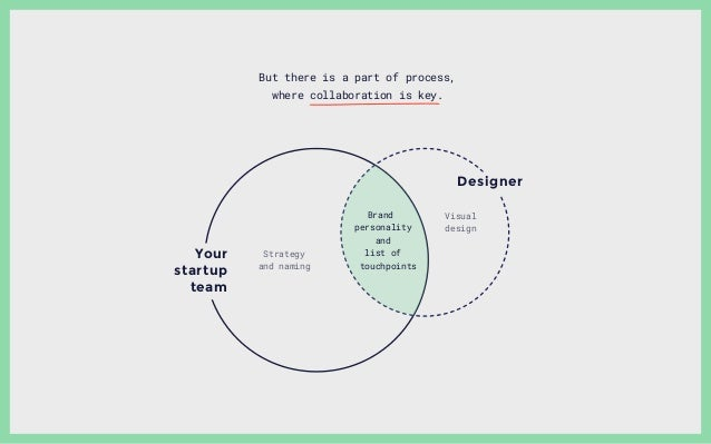 Designer Your startup team Strategy and naming Visual design Branddf personality and list of touchpoints But there is a pa...