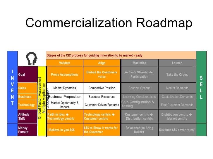 Entrepreneurship class 2 for Commercialization roadmap