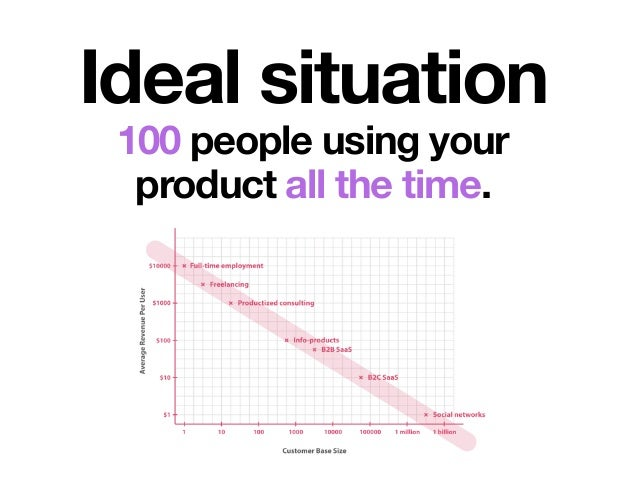 Ideal situation 100 people using your product all the time.