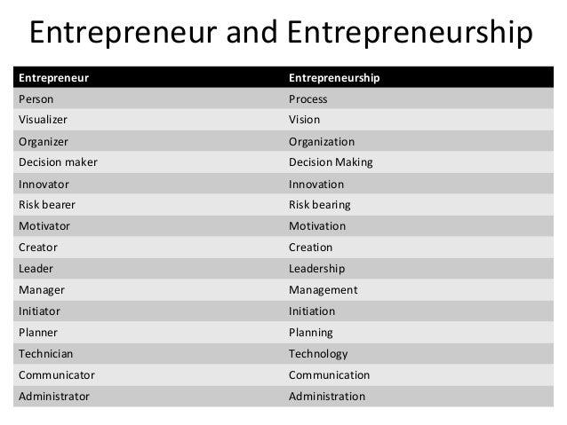 Entrepreneur and Entrepreneurship Entrepreneur Entrepreneurship Person Process Visualizer Vision Organizer Organization De...