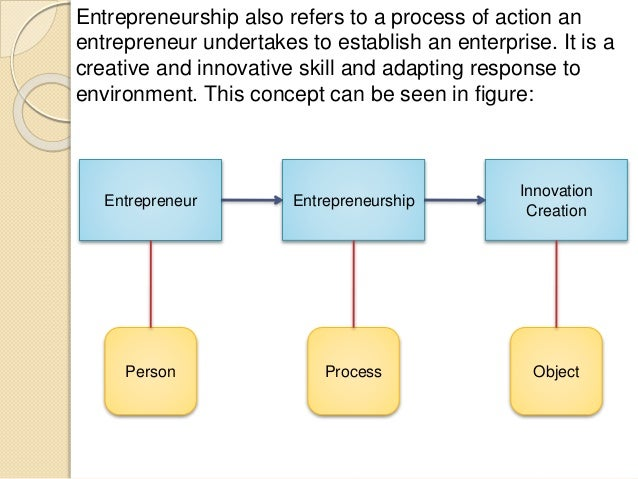 enterpreneurship development A worldwide consensus on the critical role of competitive markets and entrepreneurs in economic development has emerged in the last decade in developing.