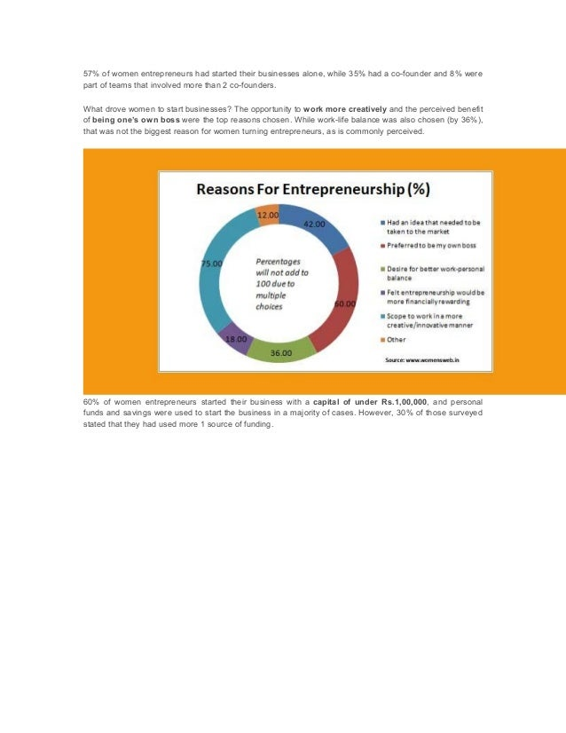 entrepreneurship development in india The entrepreneurship development institute of india (edii), an autonomous body and not-for-profit institution, set up in 1983, is sponsored by apex financial institutions, namely the industrial development bank of india (idbi), ifci.