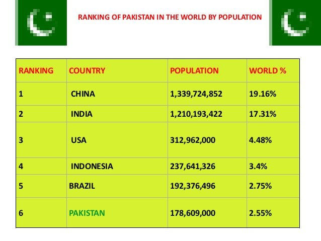 RANKING COUNTRY POPULATION WORLD % 1 CHINA 1,339,724,852 19.16% 2 INDIA 1,210,193,422 17.31% 3 USA 312,962,000 4.48% 4 IND...