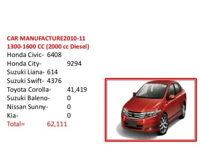 9th largest COMMERCIAL VEHICLE MANUFACTURER in the World CAR MANUFACTURE2010-11 1300-1600 CC (2000 cc Diesel) Honda Civic-...