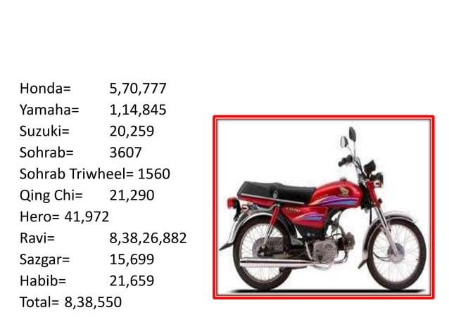 MOTOR CYCLE PRODUCTION PAKISTAN Honda= 5,70,777 Yamaha= 1,14,845 Suzuki= 20,259 Sohrab= 3607 Sohrab Triwheel= 1560 Qing Ch...
