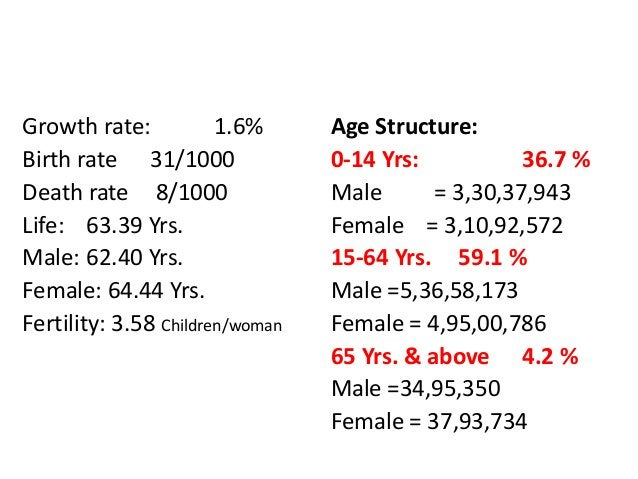 POPULATION OF PAKISTAN 18,73,43,000 Growth rate: 1.6% Birth rate 31/1000 Death rate 8/1000 Life: 63.39 Yrs. Male: 62.40 Yr...
