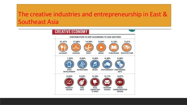 The creative industries and entrepreneurship in East & Southeast Asia