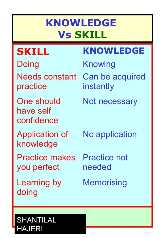 Difference between Talent and Skill