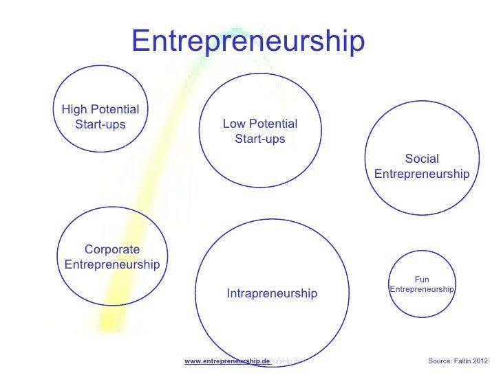 EntrepreneurshipHigh Potential  Start-ups                  Low Potential                               Start-ups          ...