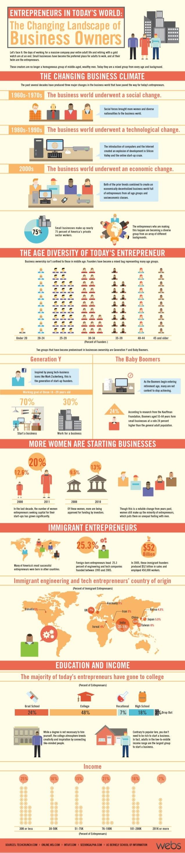 Entrepreneurs in Today's World: