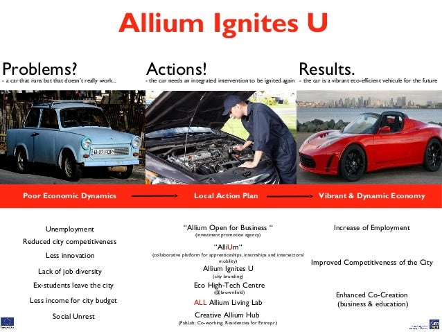 Allium Ignites U Problems? Actions! Results.- a car that runs but that doesn't really work... - the car needs an integrate...