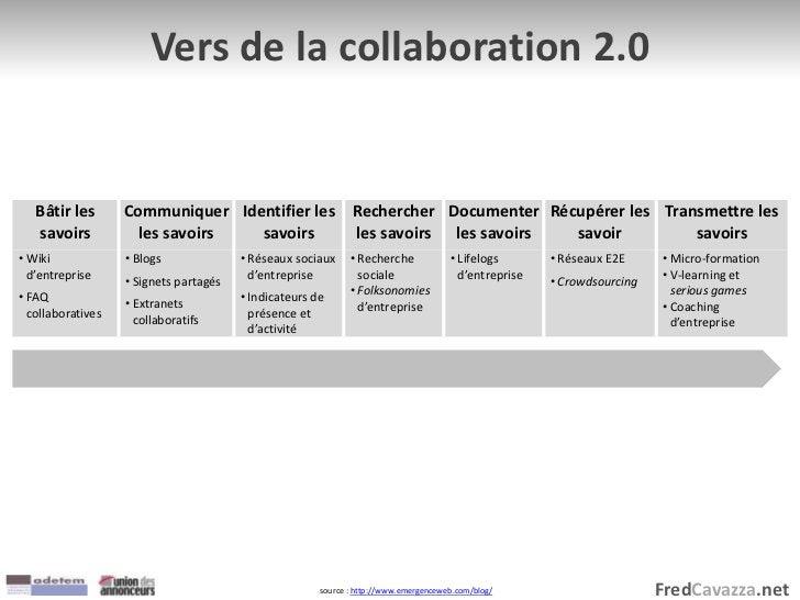 FredCavazza.net Vers de la collaboration 2.0 Bâtir les savoirs Communiquer les savoirs Identifier les savoirs Rechercher l...