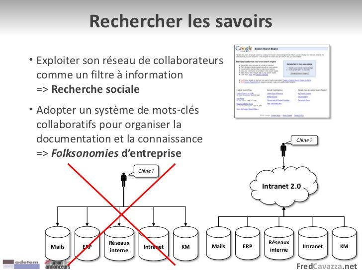 FredCavazza.net Rechercher les savoirs • Exploiter son réseau de collaborateurs comme un filtre à information => Recherche...