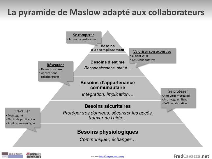FredCavazza.net La pyramide de Maslow adapté aux collaborateurs Besoins d'accomplissement Besoins d'estime Reconnaissance,...