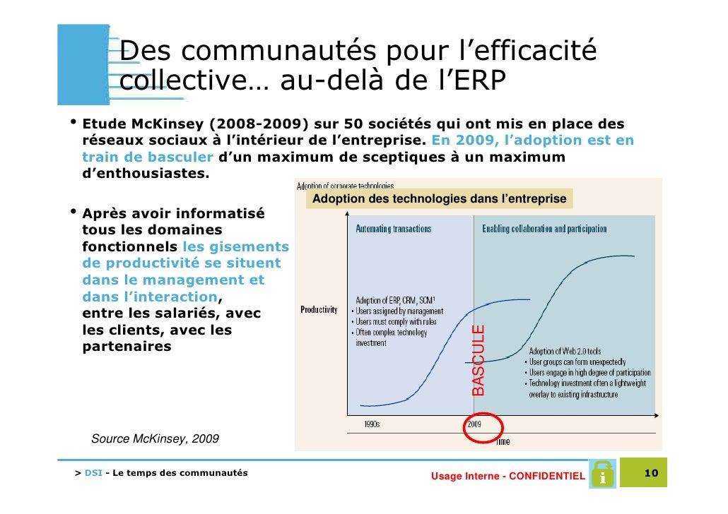Des communautés pour l'efficacité         collective… au-delà de l'ERP • Etude McKinsey (2008-2009) sur 50 sociétés qui on...