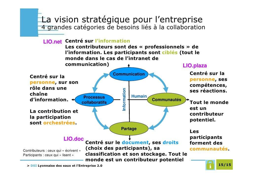 La vision stratégique pour l'entreprise            4 grandes catégories de besoins liés à la collaboration              LI...