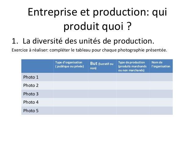 Entreprise et production: qui produit quoi ? 1. La diversité des unités de production. Exercice à réaliser: compléter le t...
