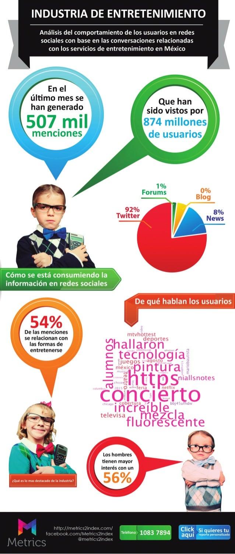 INDUSTRIA DE ENTRETENIMIENTO  Análisis del comportamiento de los usuarios en redes sociales con base en las conversaciones...