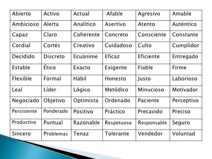 Lista De Defectos Y Virtudes Entrevista De Trabajo Mayoría Lista
