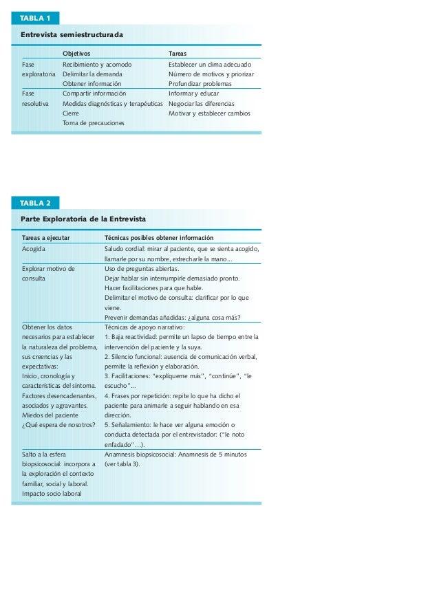 TABLA 1 Entrevista semiestructurada Objetivos Fase exploratoria Fase resolutiva  Tareas  Recibimiento y acomodo Delimitar ...