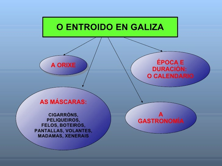 A ORIXE ÉPOCA E DURACIÓN:  O CALENDARIO A GASTRONOMÍA AS MÁSCARAS: CIGARRÓNS, PELIQUEIROS, FELOS, BOTEIROS, PANTALLAS, VOL...