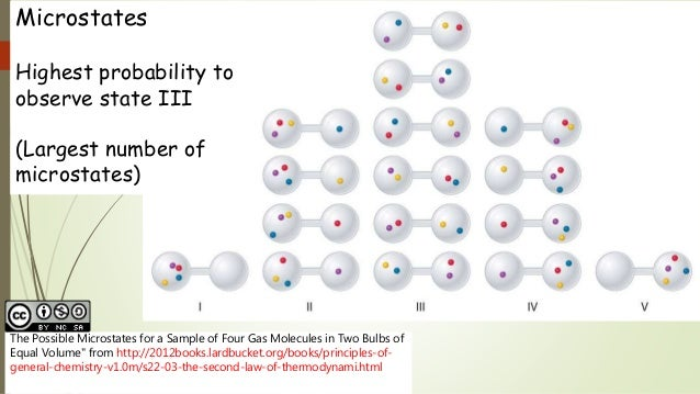 """The Possible Microstates for a Sample of Four Gas Molecules in Two Bulbs of Equal Volume"""" from http://2012books.lardbucket..."""