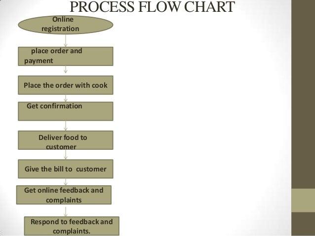 Pasta Restaurant Sample Marketing Plan - Situation.