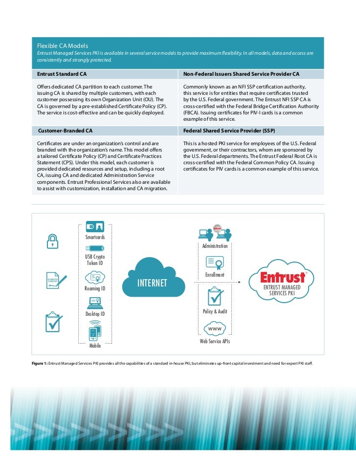 Entrust Identityguard Cloud Services Pki